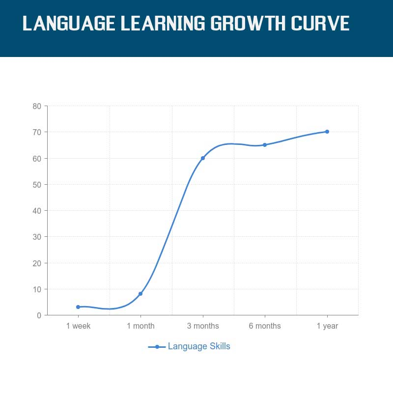 Language Learning Growth