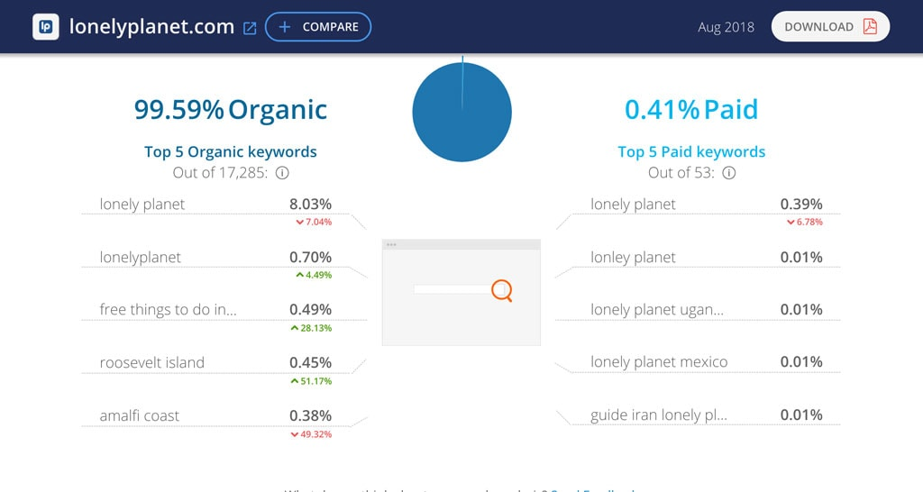 SimilarWeb results for Lonelyplanet.com brand search