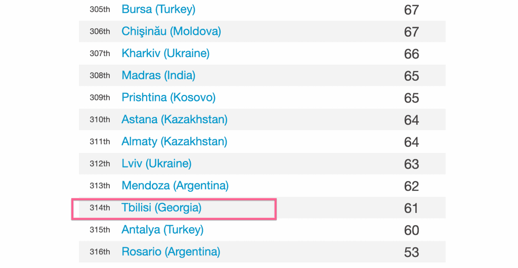 Tbilisi is the third cheapest city in the world
