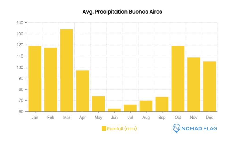 average precipitation in Buenos Aires month by month