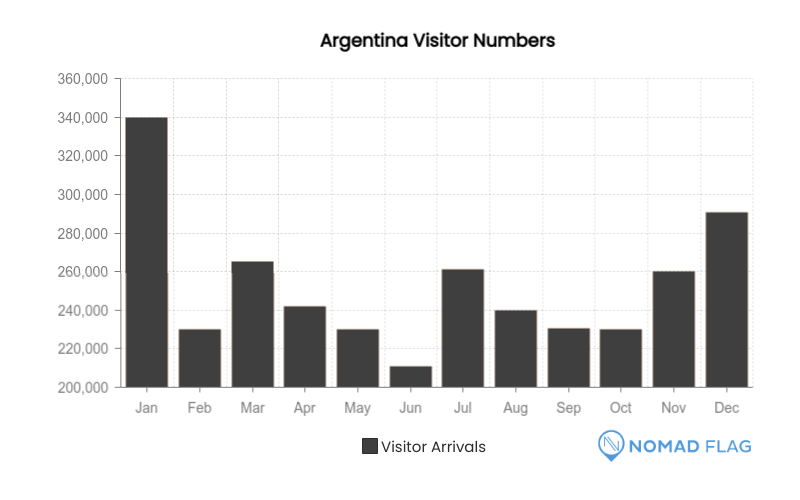 visitor numbers Argentina month by month